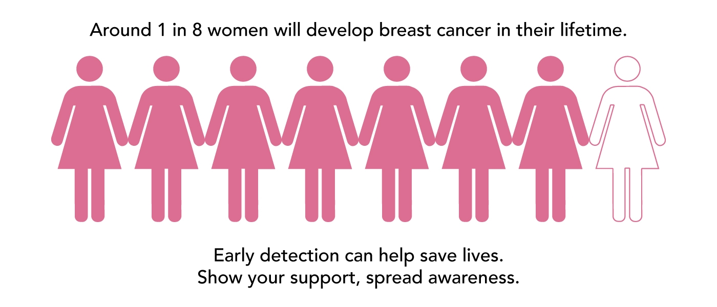 Around 1 in 8 women will develop breast cancer in their lifetime. Early detection can help save lives. Show your support, spread awareness.