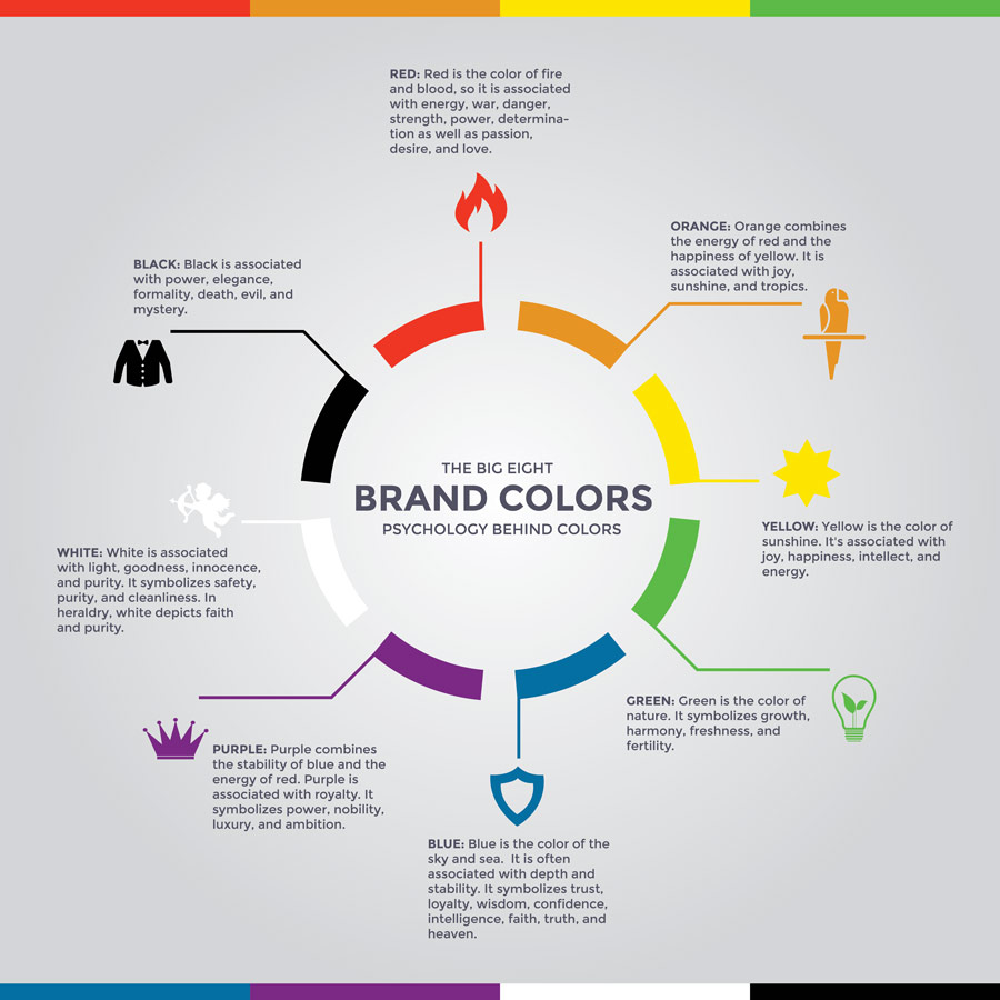 The big 8 brand colours and their associations
